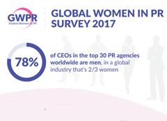 GWPR 2017 survey