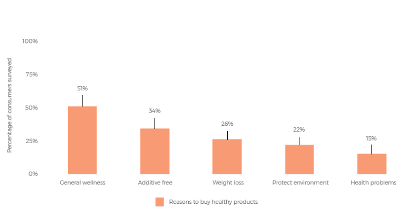 3 reputational risks facing the FMCG industry healthy products