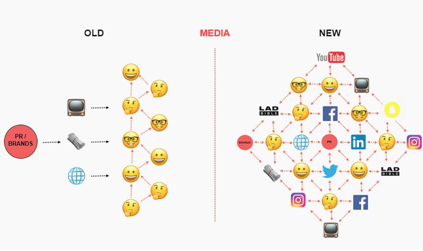 LADbible how media has changed